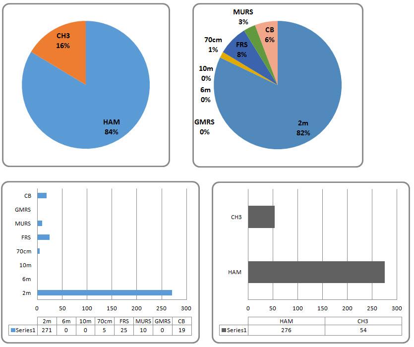 post charts mar