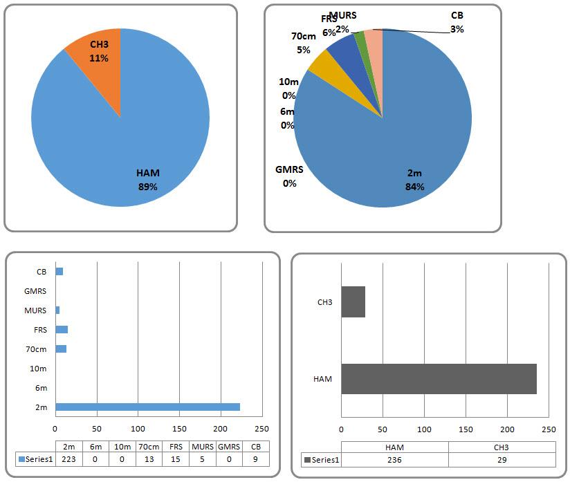 post charts may